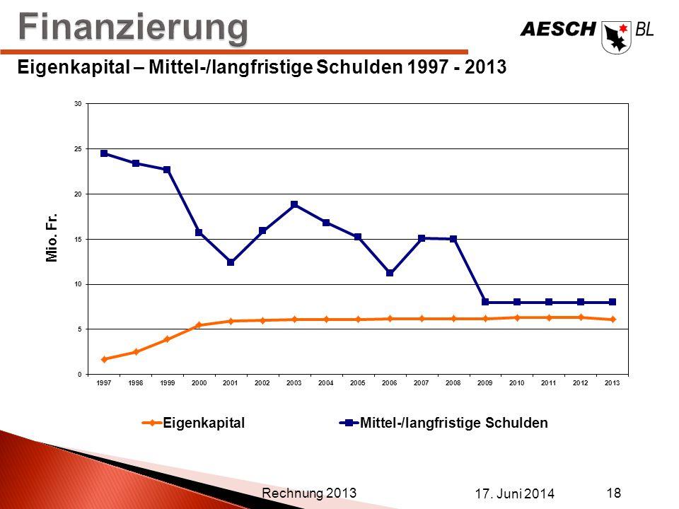 Finanzierung Eigenkapital – Mittel-/langfristige Schulden 1997 - 2013