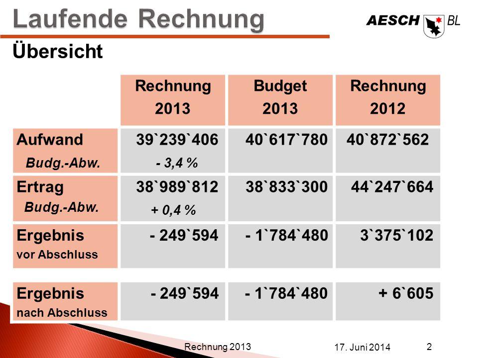 Laufende Rechnung Übersicht Rechnung 2013 Budget 2012 Aufwand