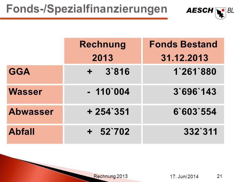 Fonds-/Spezialfinanzierungen