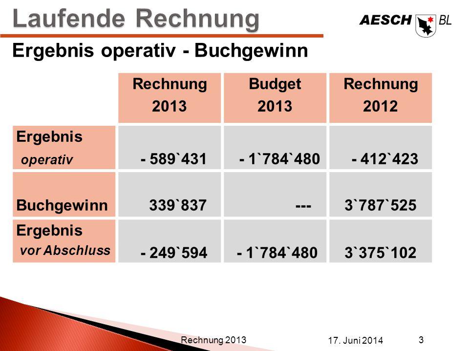 Laufende Rechnung Ergebnis operativ - Buchgewinn Rechnung 2013 Budget
