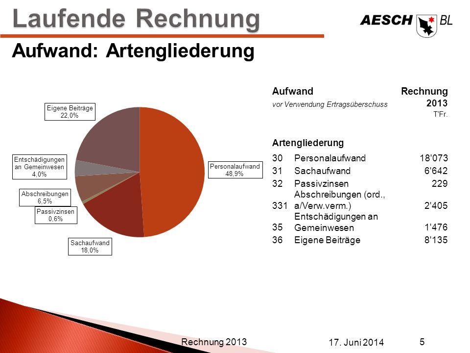 Laufende Rechnung Aufwand: Artengliederung Aufwand Rechnung 2013