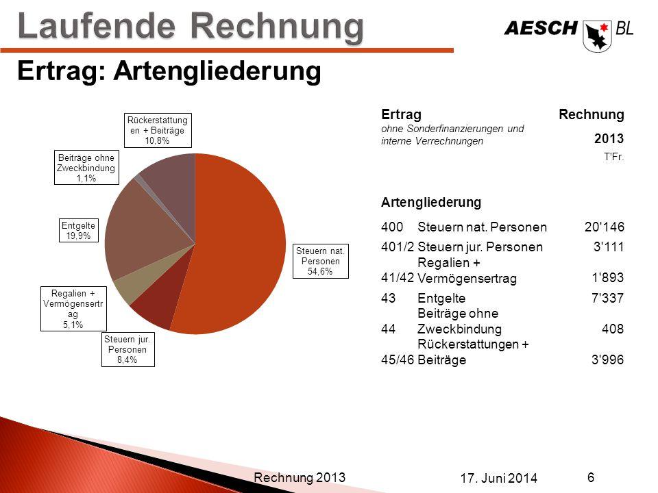 Laufende Rechnung Ertrag: Artengliederung Ertrag Rechnung 2013