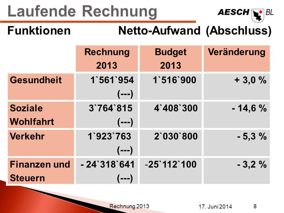 Laufende Rechnung Funktionen Netto-Aufwand (Abschluss) Rechnung 2013