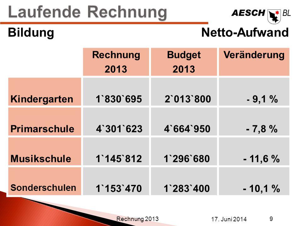 Laufende Rechnung Bildung Netto-Aufwand Rechnung 2013 Budget