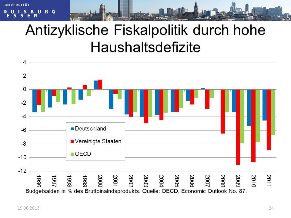 Antizyklische Fiskalpolitik durch hohe Haushaltsdefizite