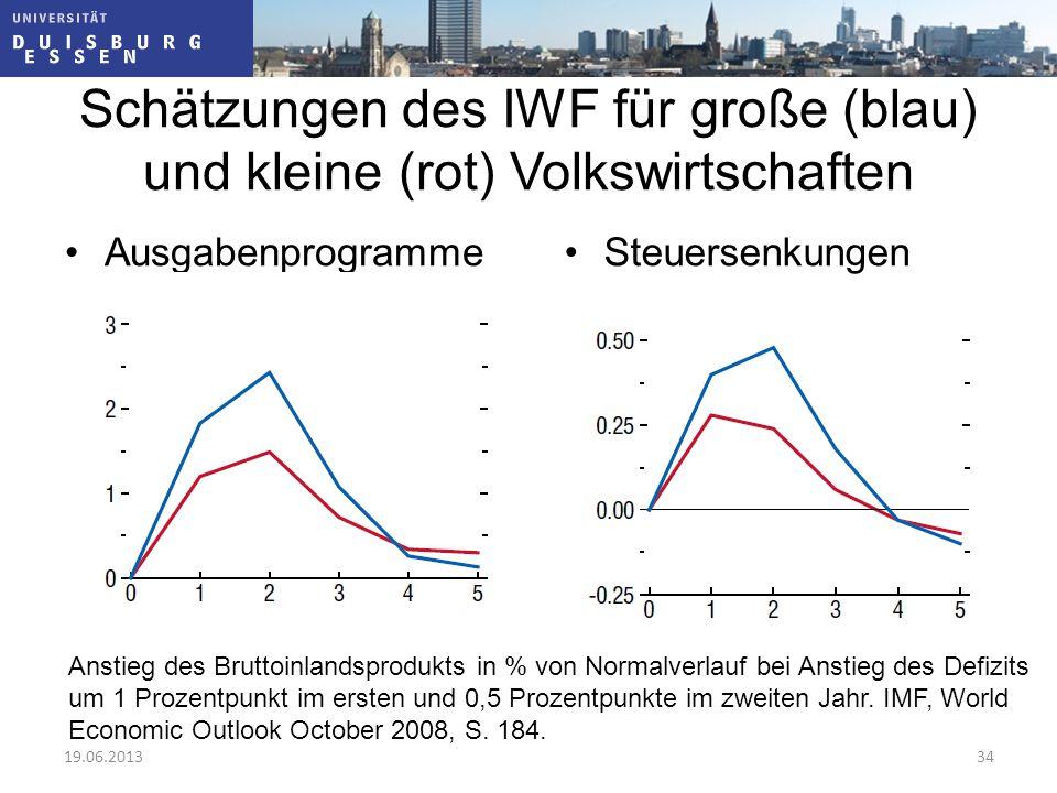Schätzungen des IWF für große (blau) und kleine (rot) Volkswirtschaften