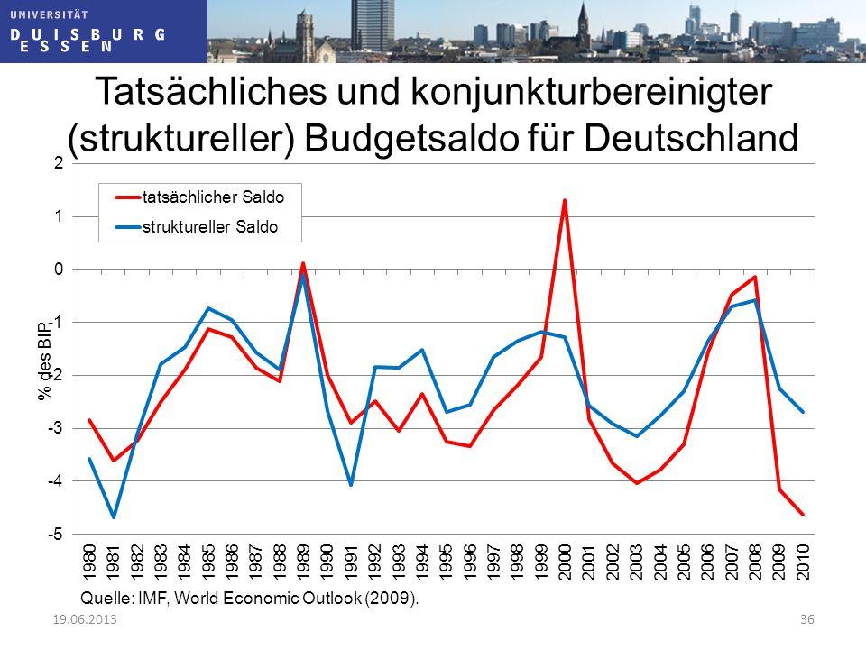 Tatsächliches und konjunkturbereinigter (struktureller) Budgetsaldo für Deutschland