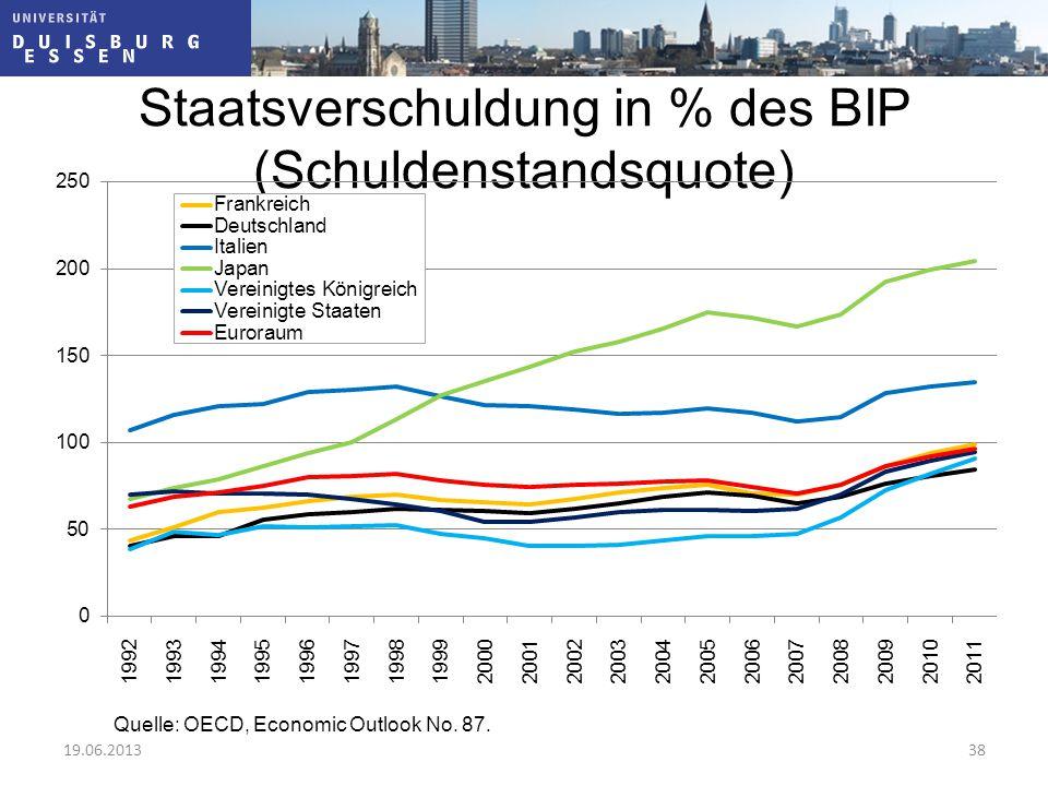 Staatsverschuldung in % des BIP (Schuldenstandsquote)