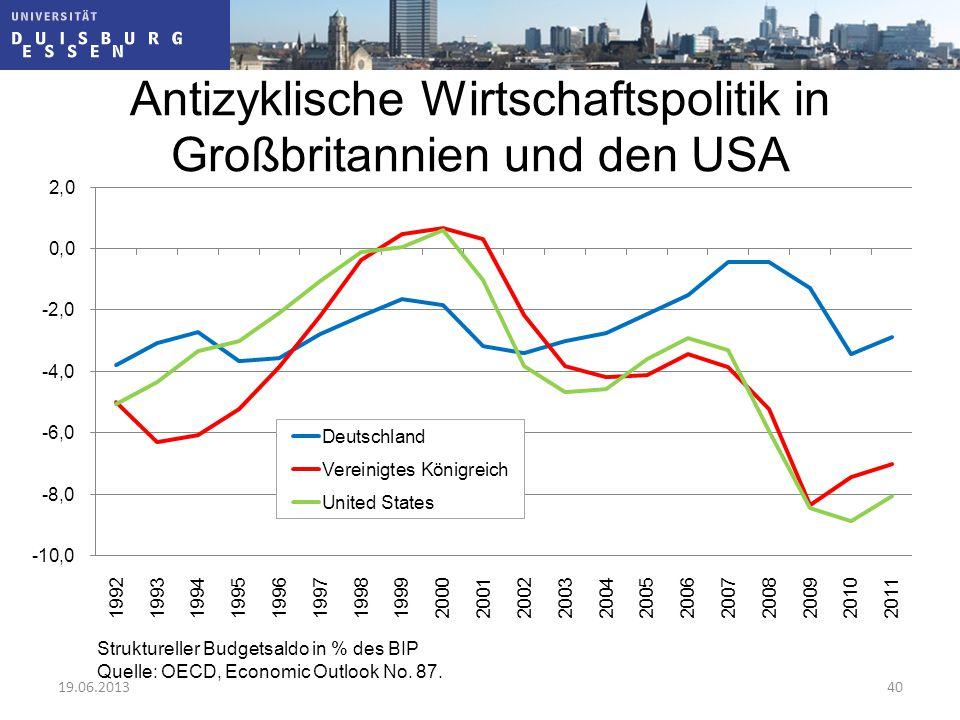 Antizyklische Wirtschaftspolitik in Großbritannien und den USA