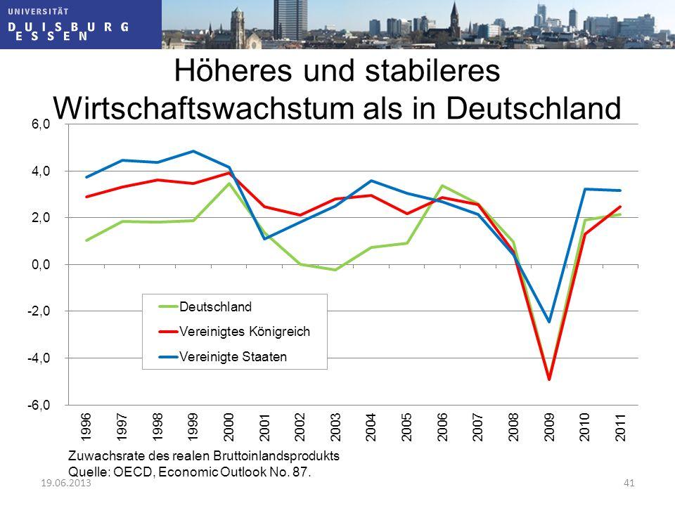 Höheres und stabileres Wirtschaftswachstum als in Deutschland