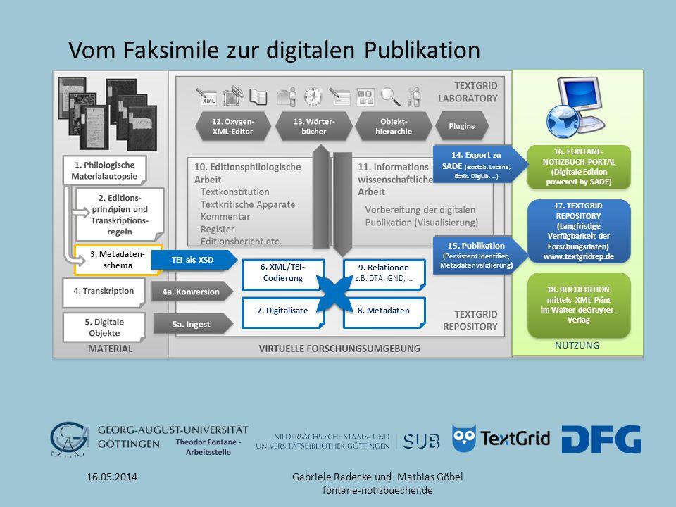Vom Faksimile zur digitalen Publikation