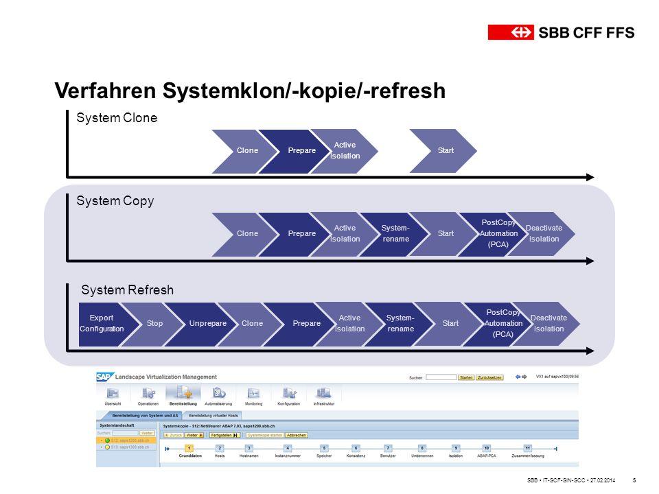 Verfahren Systemklon/-kopie/-refresh