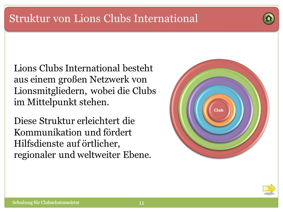 Struktur von Lions Clubs International