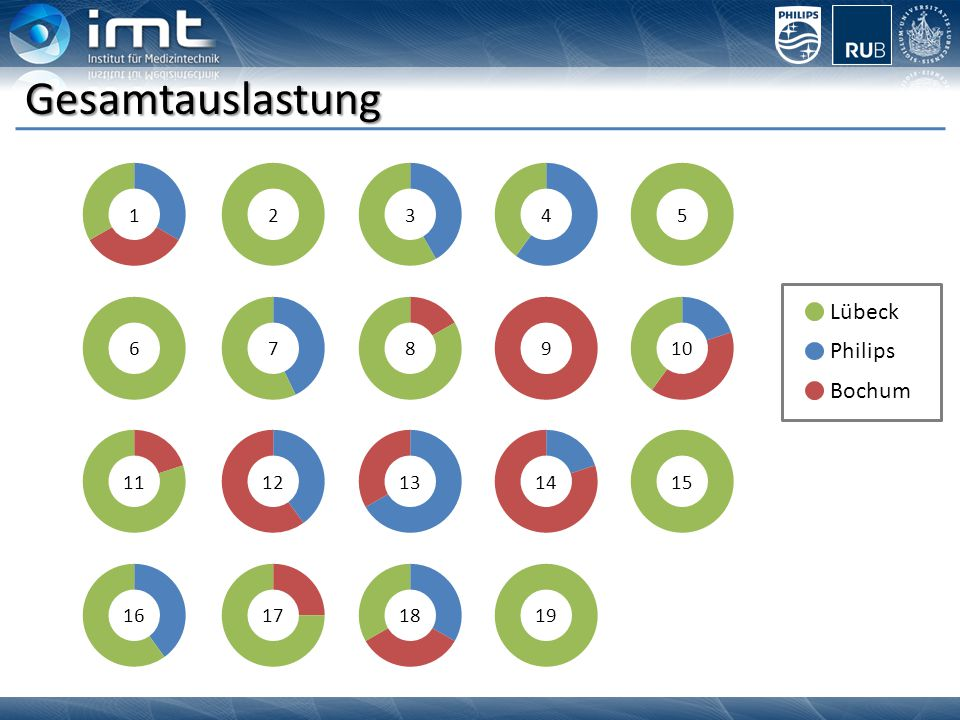 Gesamtauslastung Lübeck Philips Bochum 1 2 3 4 5 6 7 8 9 10 11 12 13