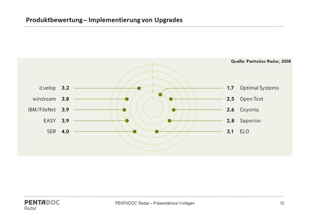Produktbewertung – Implementierung von Upgrades