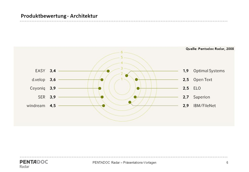 Produktbewertung - Architektur