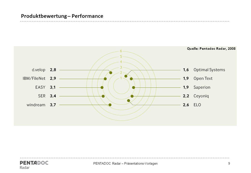 Produktbewertung – Performance