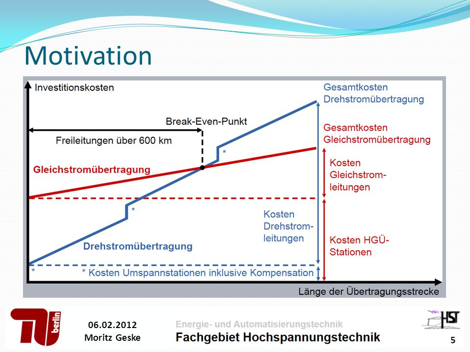 Motivation 06.02.2012 Moritz Geske 5