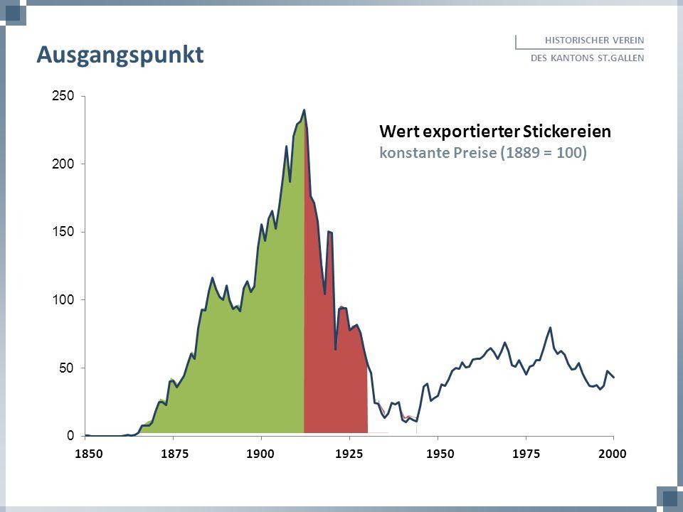 Ausgangspunkt Wert exportierter Stickereien