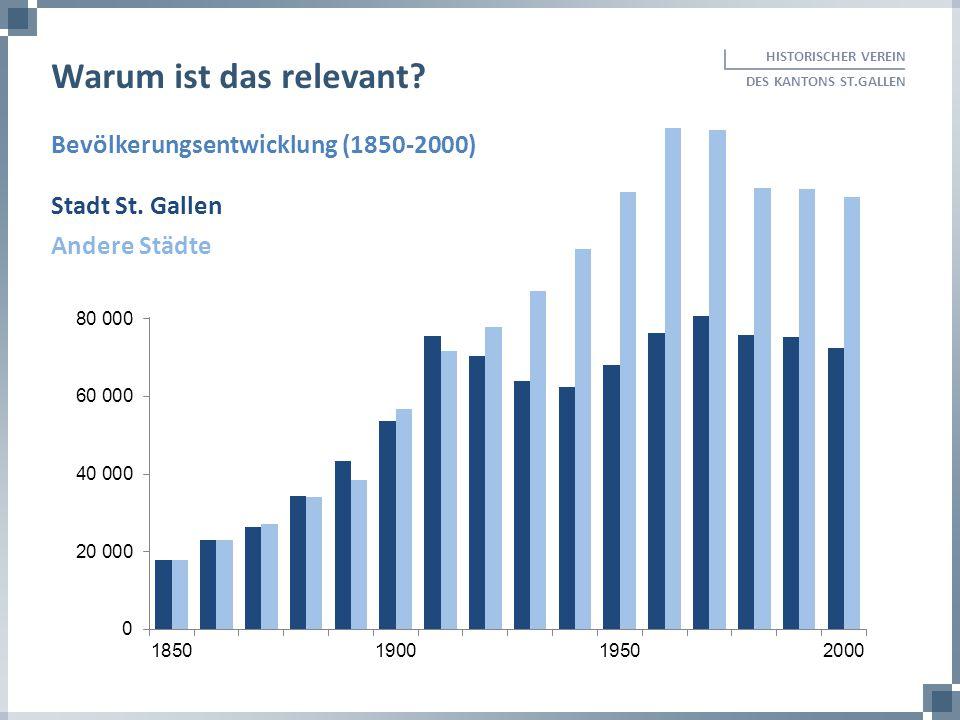Warum ist das relevant Bevölkerungsentwicklung (1850-2000)