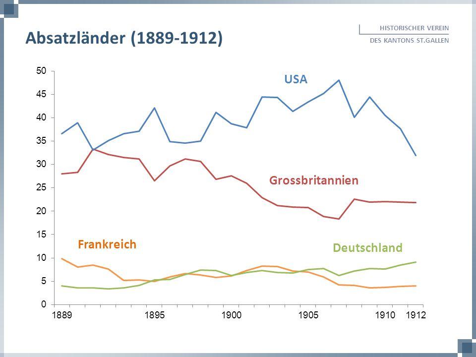 Absatzländer (1889-1912) USA Grossbritannien Frankreich Deutschland
