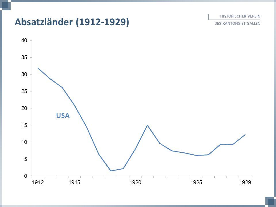 HISTORISCHER VEREIN DES KANTONS ST.GALLEN. Absatzländer (1912-1929) USA.
