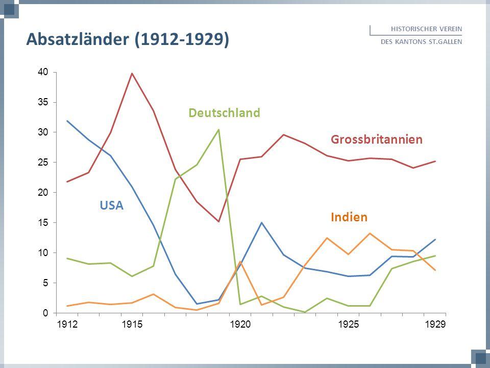 Absatzländer (1912-1929) Deutschland Grossbritannien USA Indien