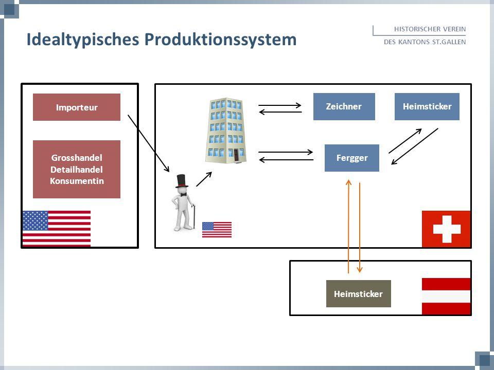 Idealtypisches Produktionssystem
