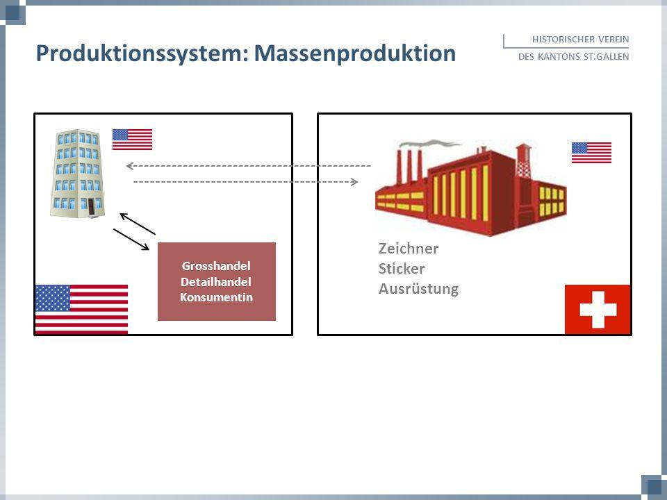 Produktionssystem: Massenproduktion