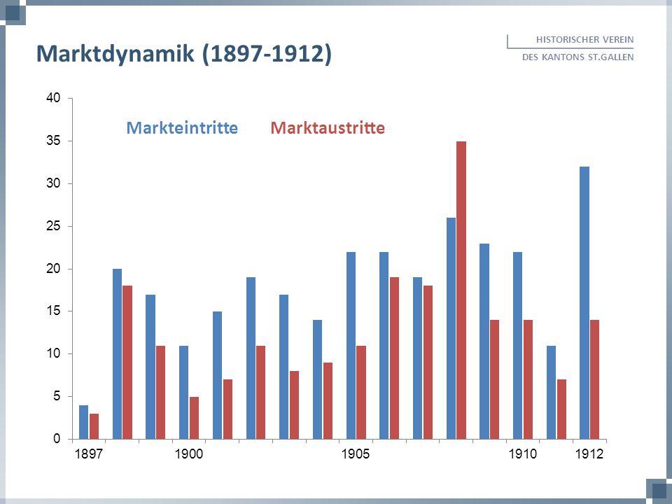 Marktdynamik (1897-1912) Markteintritte Marktaustritte