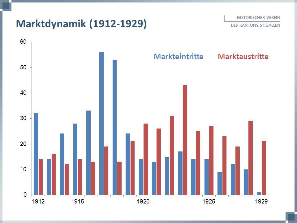 Marktdynamik (1912-1929) Markteintritte Marktaustritte