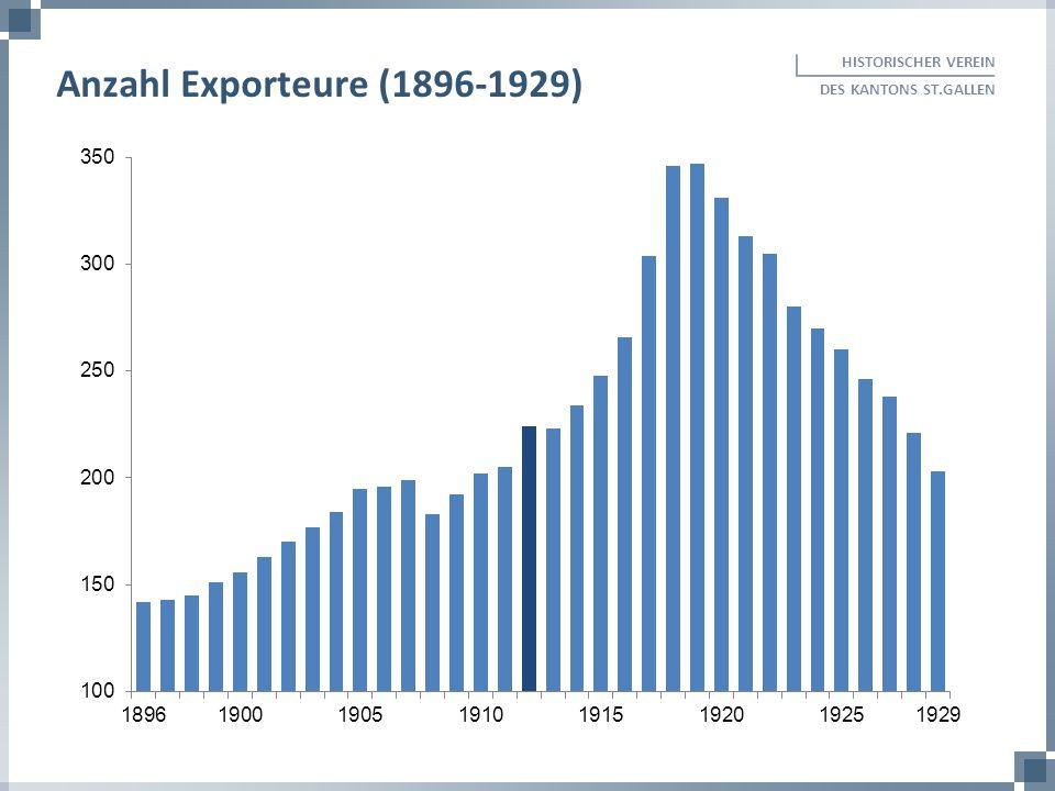 Anzahl Exporteure (1896-1929) HISTORISCHER VEREIN