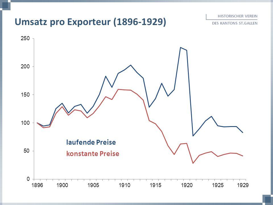 Umsatz pro Exporteur (1896-1929)