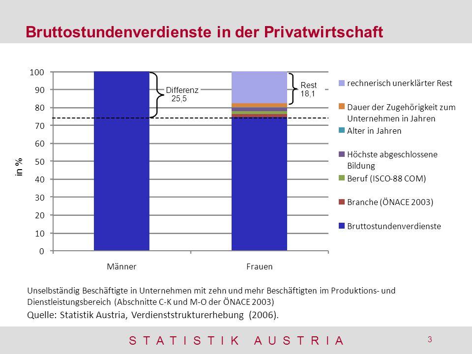 Bruttostundenverdienste in der Privatwirtschaft