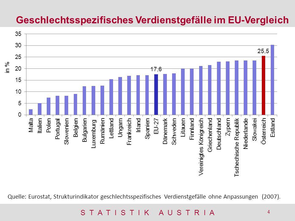 Geschlechtsspezifisches Verdienstgefälle im EU-Vergleich