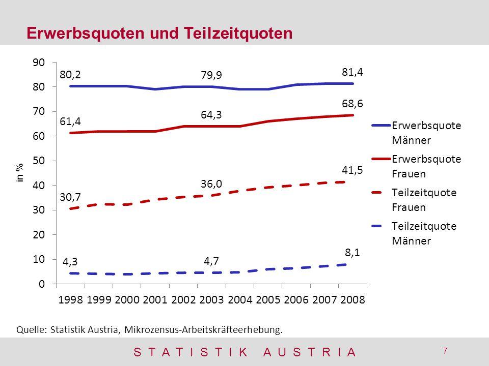 Erwerbsquoten und Teilzeitquoten