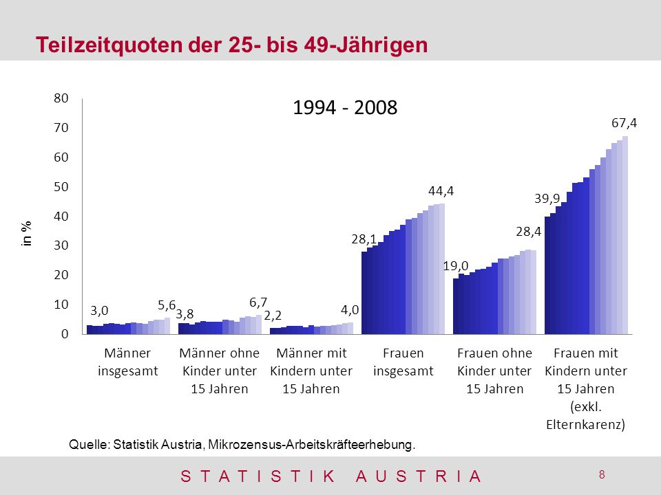 Teilzeitquoten der 25- bis 49-Jährigen