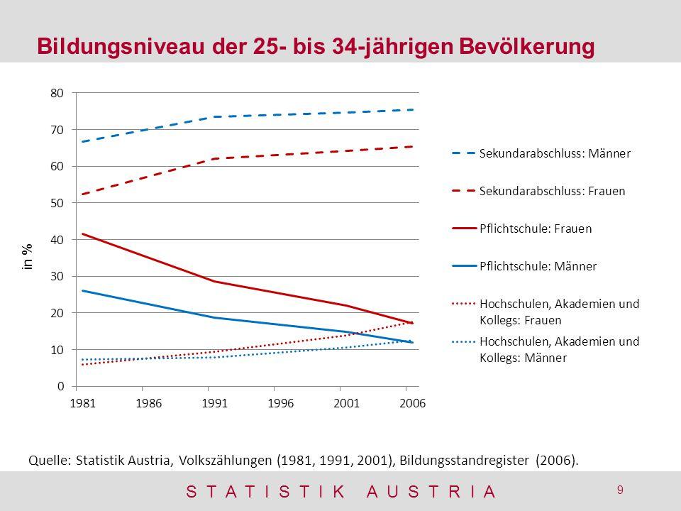 Bildungsniveau der 25- bis 34-jährigen Bevölkerung