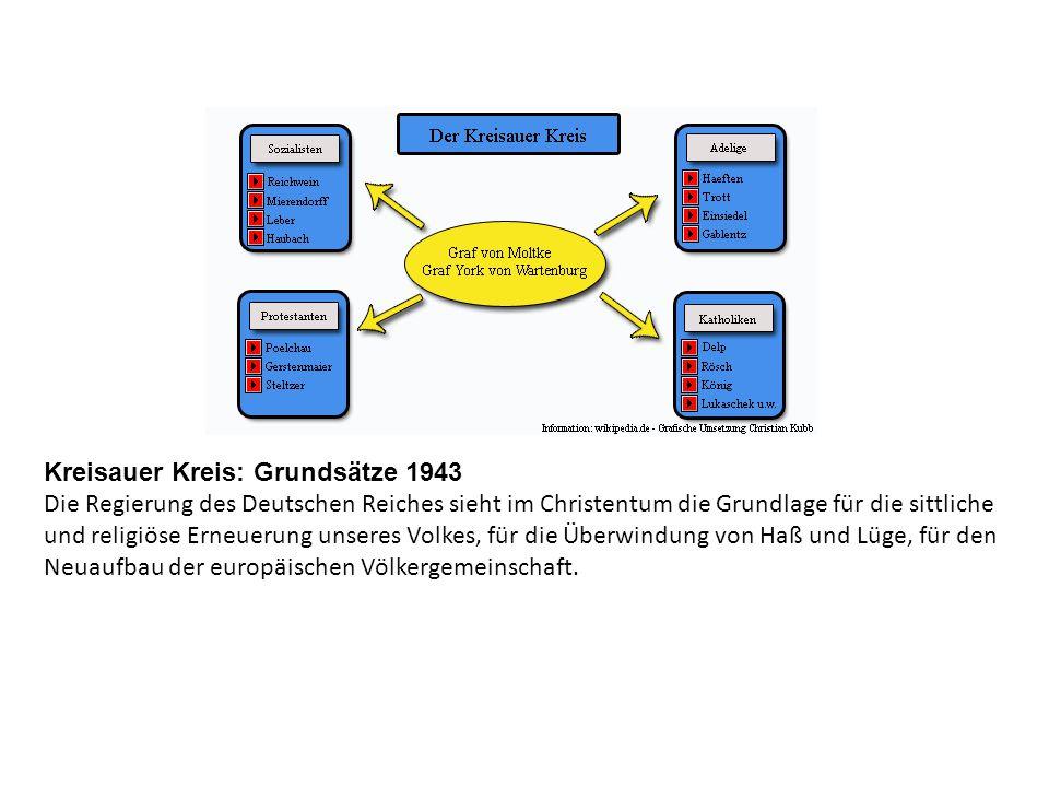 Kreisauer Kreis: Grundsätze 1943 Die Regierung des Deutschen Reiches sieht im Christentum die Grundlage für die sittliche und religiöse Erneuerung unseres Volkes, für die Überwindung von Haß und Lüge, für den Neuaufbau der europäischen Völkergemeinschaft.