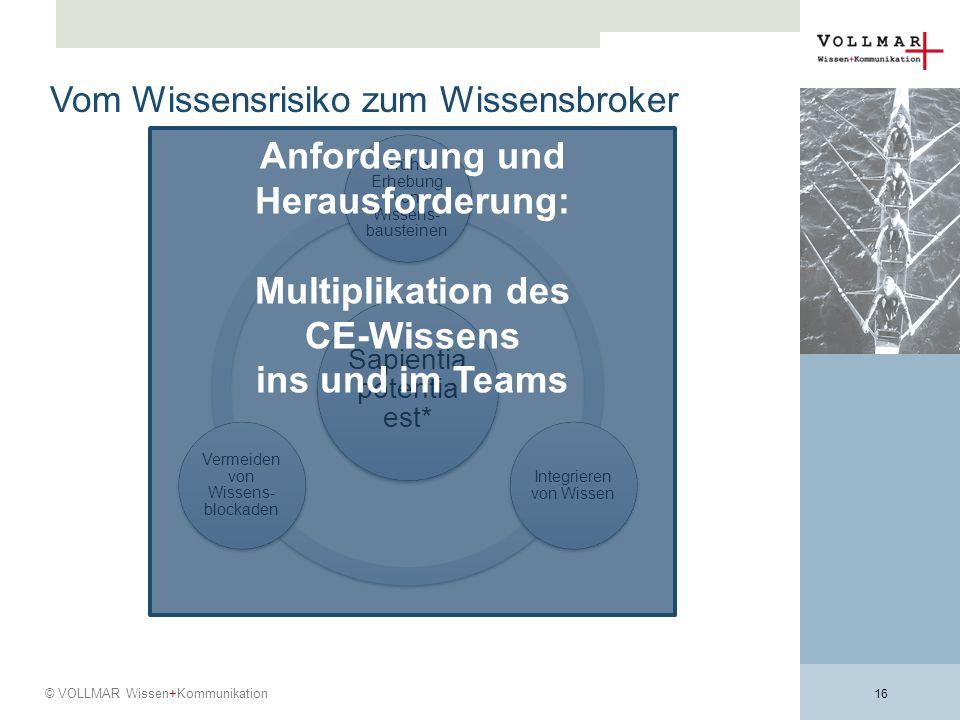 Anforderung und Herausforderung: Multiplikation des CE-Wissens