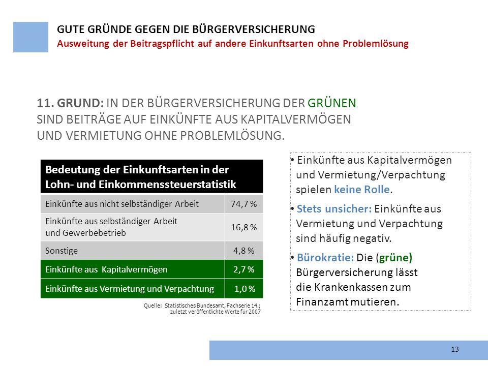 11. Grund: In der Bürgerversicherung der Grünen