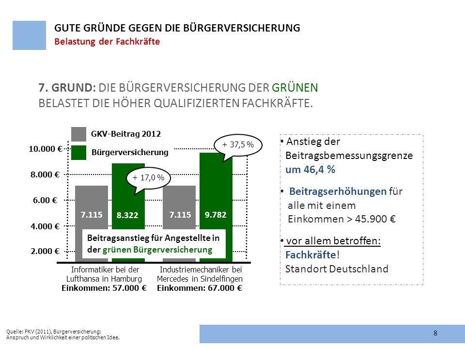 7. Grund: Die Bürgerversicherung der Grünen