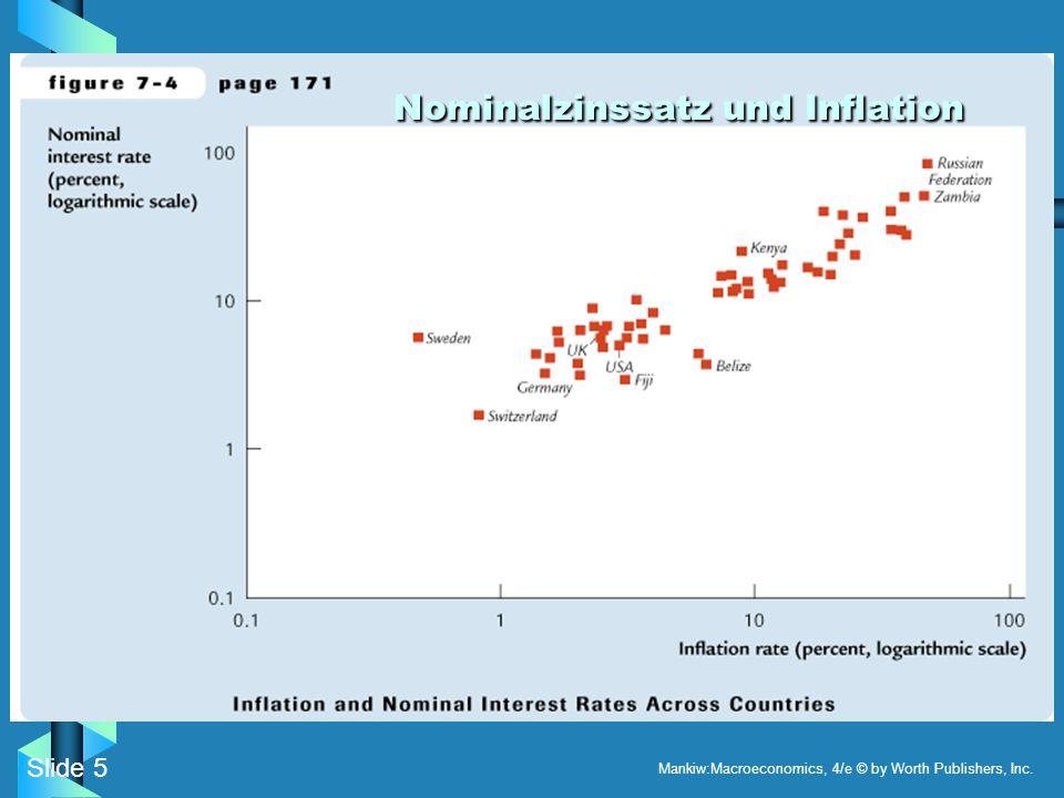 Nominalzinssatz und Inflation