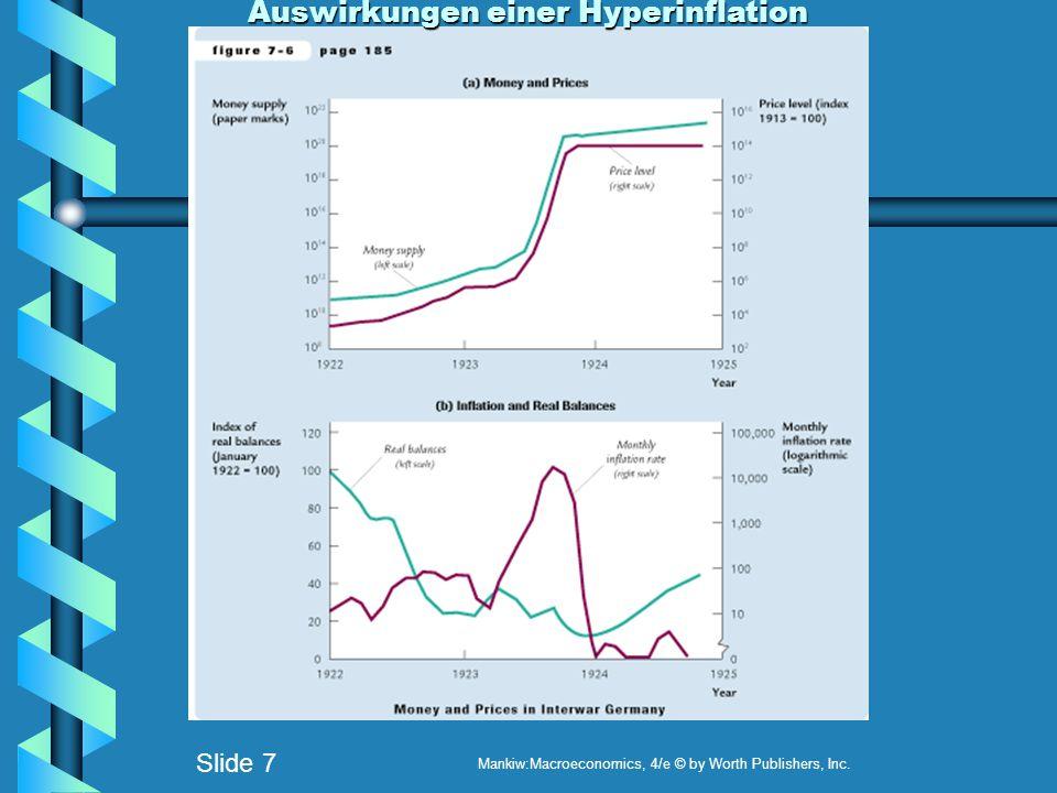 Auswirkungen einer Hyperinflation