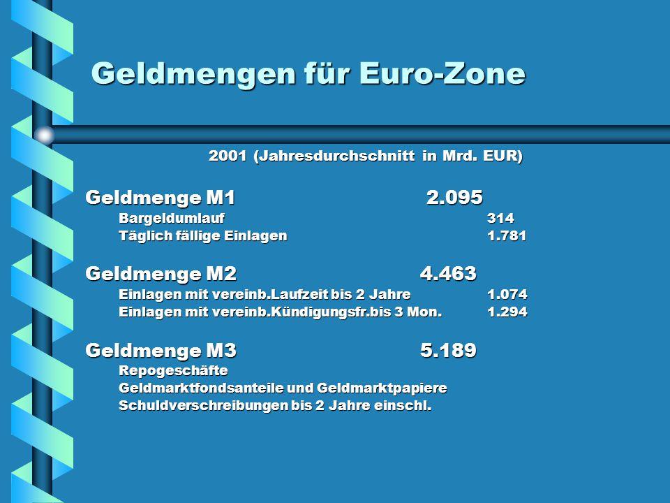 Geldmengen für Euro-Zone