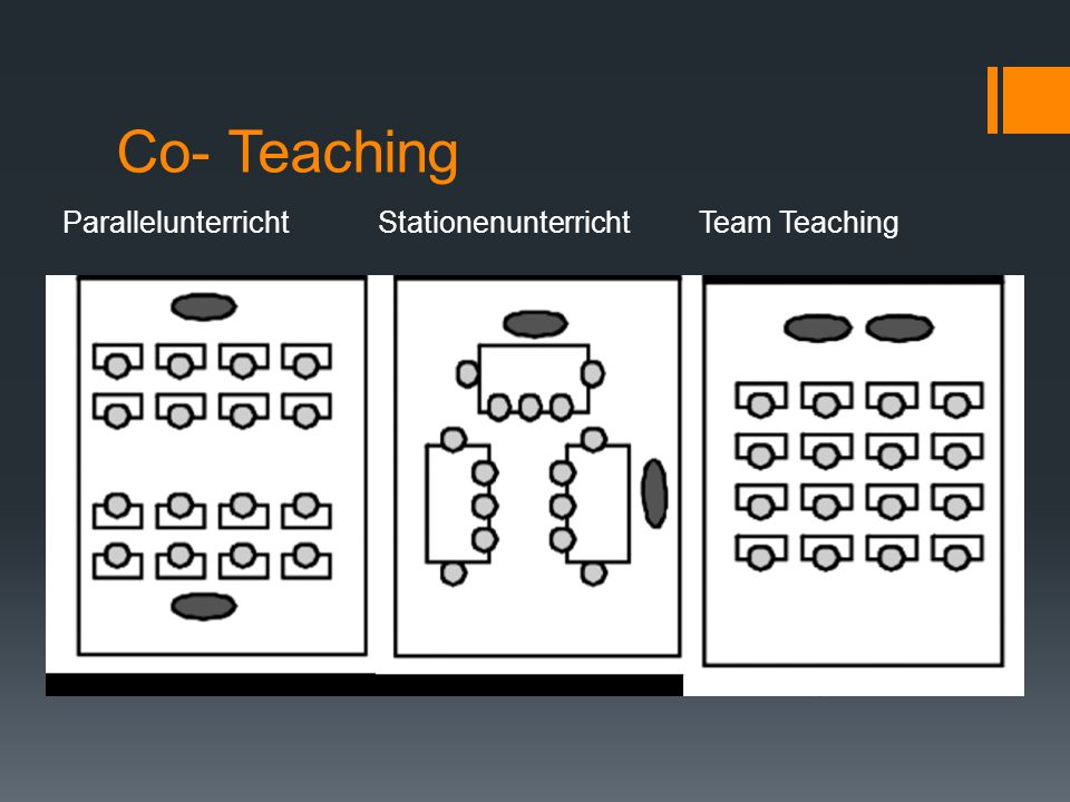 Co- Teaching Parallelunterricht Stationenunterricht Team Teaching