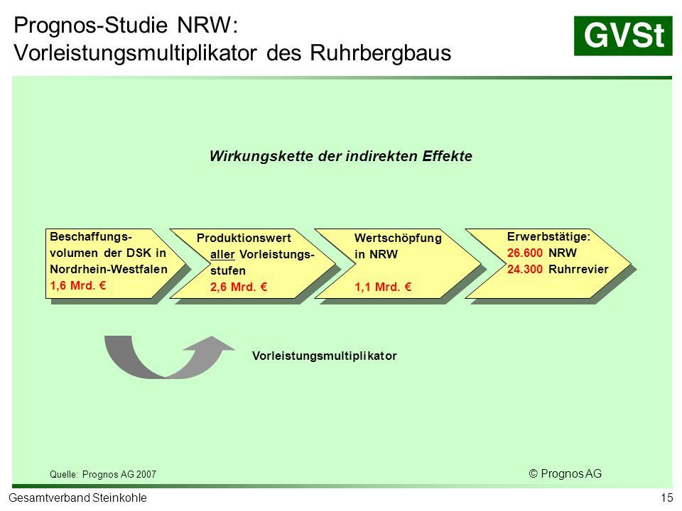 Prognos-Studie NRW: Beschäftigungsmultiplikator des Ruhrbergbaus