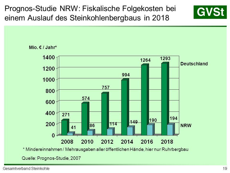 Fiskalische Folgekosten Fiskalische Folge kosten 2007-2018 Deutschland