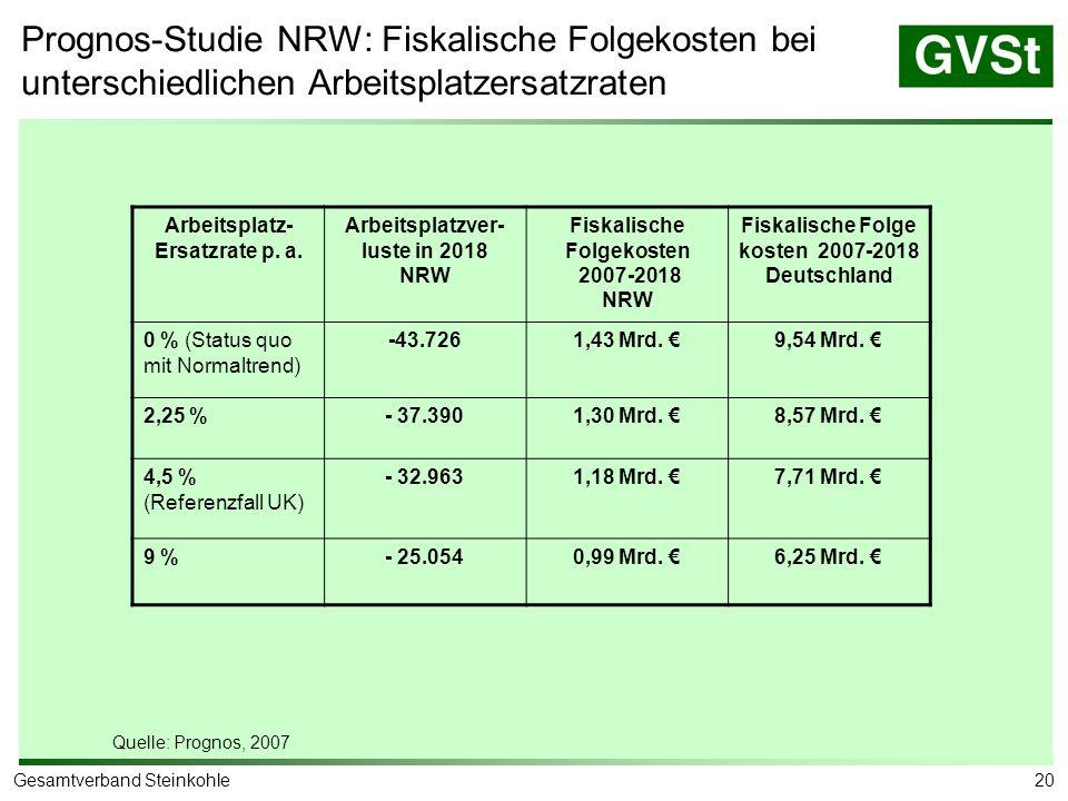 Prognos-Studie Saar: Belegschaft der RAG Saar nach Wohnort 2006