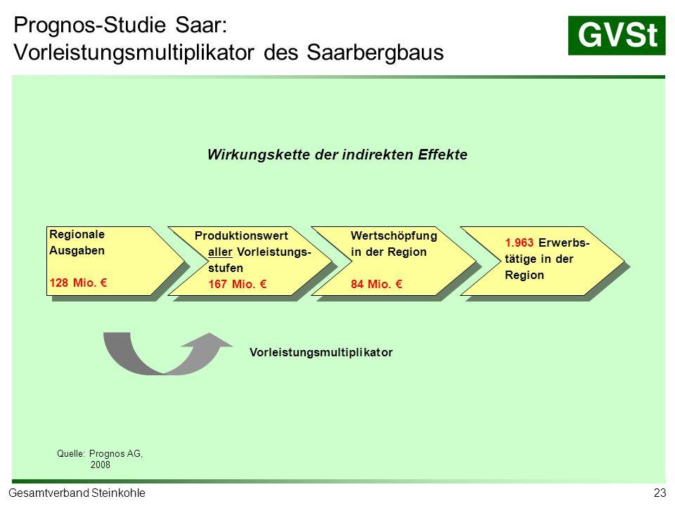 Prognos-Studie Saar: Beschäftigungseffekte des Saarbergbaus (2006)